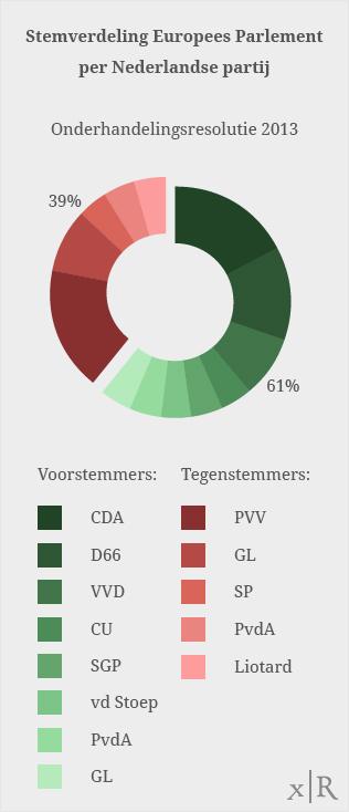 TTIP_EP_taart_reso_onderh_NL_portrait